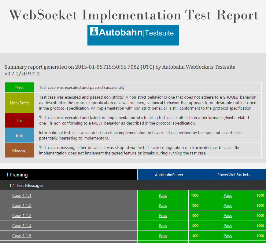 Screenshot from Autobahn|Testsuite report for PowerWebSockets